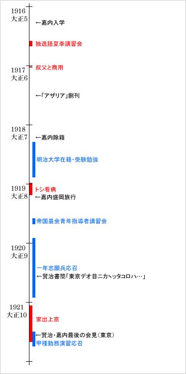 賢治と嘉内の東京
