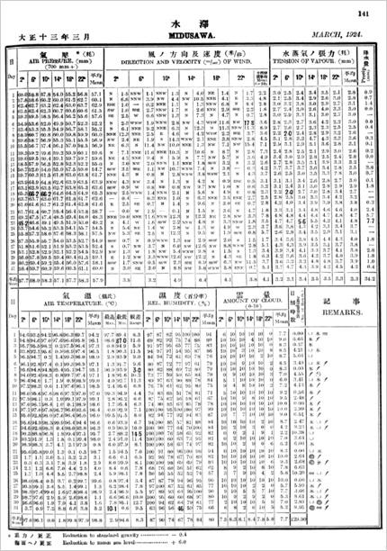 「中央氣象臺月報 全國氣象表」(大正13年3月水沢)