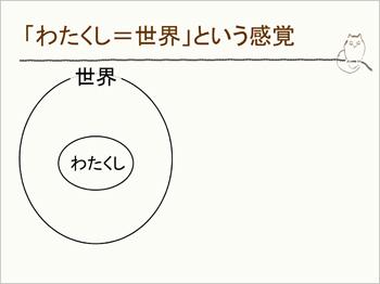 <わたくし>=<世界>1