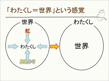 <わたくし>=<世界>という感覚4