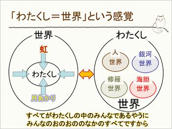 <わたくし>=<世界>という感覚5
