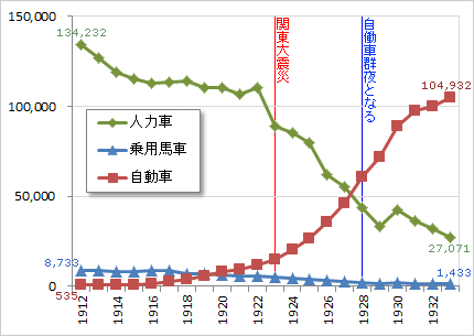 大正-昭和初期の諸車台数推移