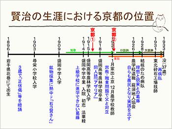 「宮沢賢治、京都に来る」4