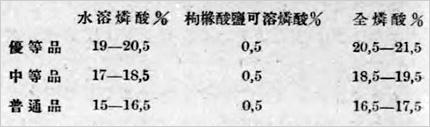 水溶リン酸の含有量と品質