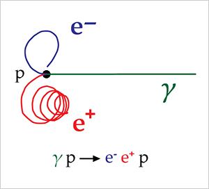 粒子対の生成