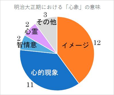 明治大正期における「心象」の用例(グラフ)