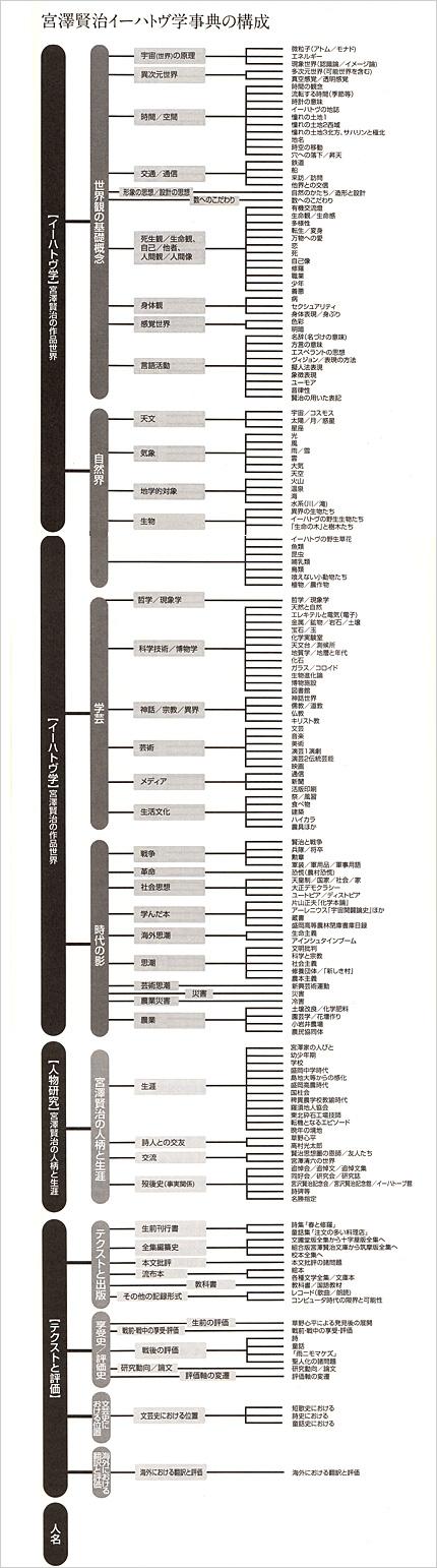 宮澤賢治イーハトヴ学辞典の構成
